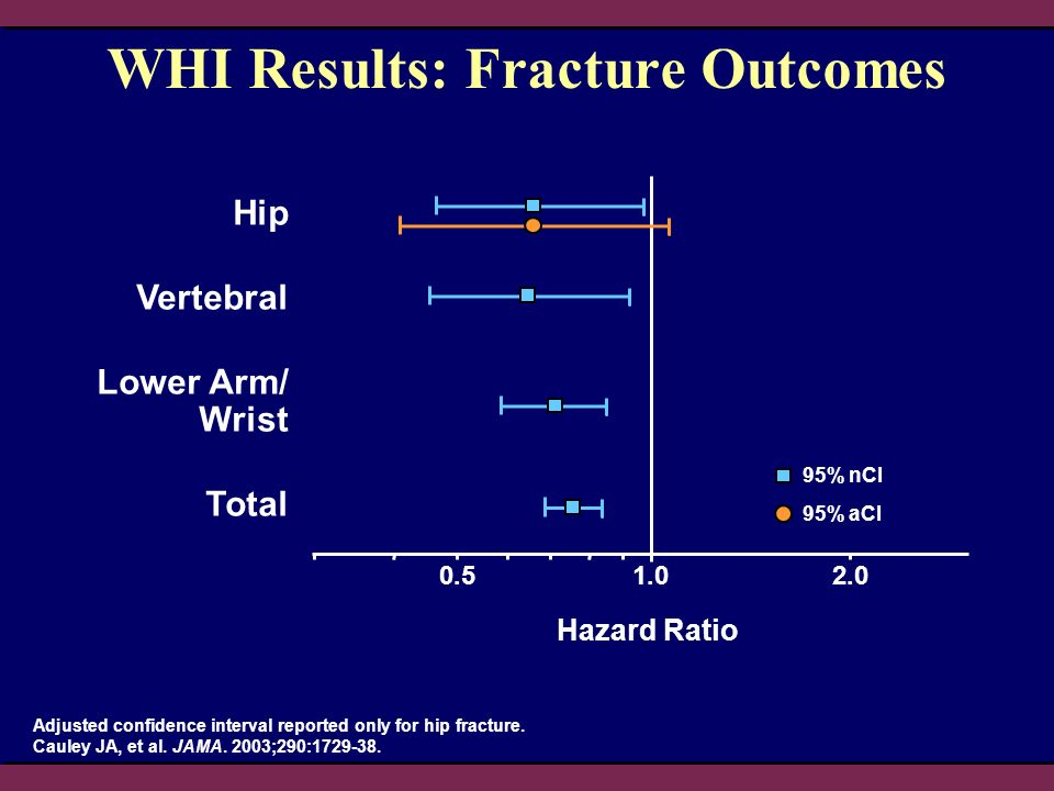 WHI Results: Fracture Outcomes Hip Vertebral Lower Arm/ Wrist Total Hazard Ratio 95% nCI 95% aCI Adjusted confidence interval reported only for hip fracture.