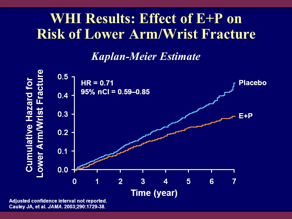 WHI Results: Effect of E+P on Risk of Lower Arm/Wrist Fracture Adjusted confidence interval not reported.