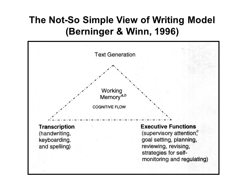 The Not-So Simple View of Writing Model (Berninger & Winn, 1996)