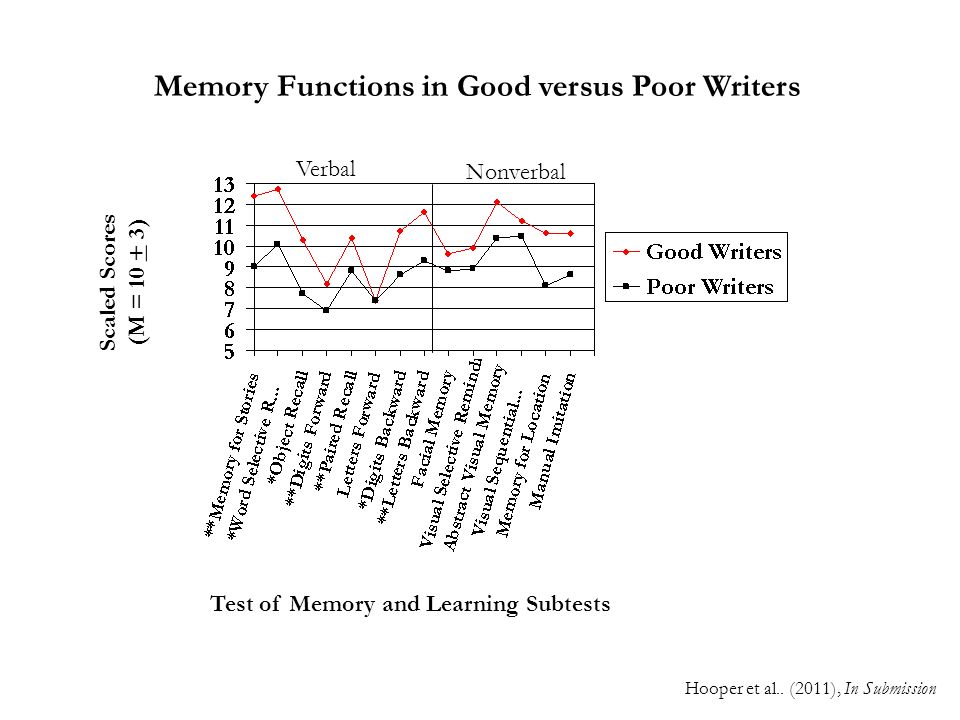 Scaled Scores (M = 10 + 3) Test of Memory and Learning Subtests Memory Functions in Good versus Poor Writers Verbal Nonverbal Hooper et al.. (2011), I