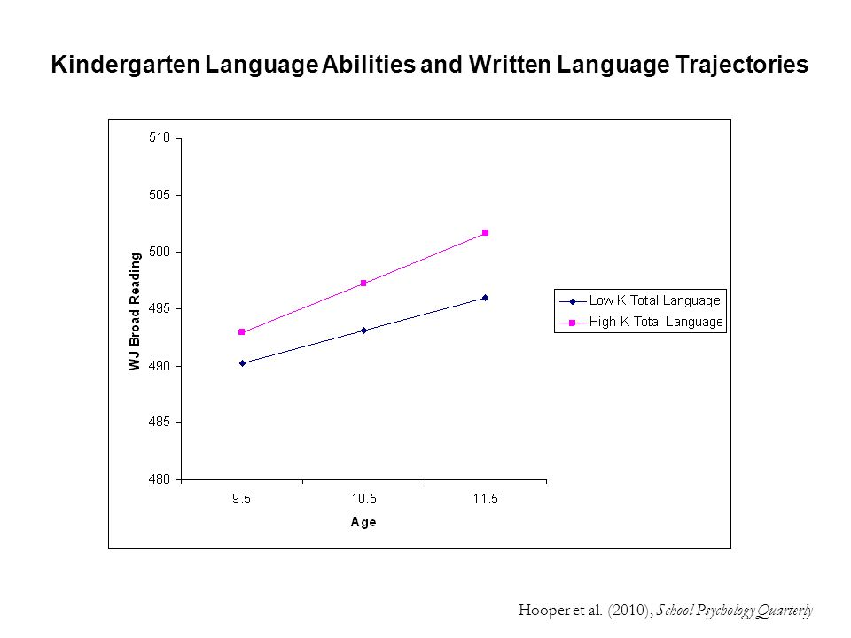 Kindergarten Language Abilities and Written Language Trajectories Hooper et al. (2010), School Psychology Quarterly
