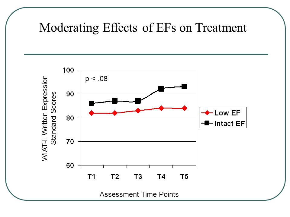 Assessment Time Points WIAT-II Written Expression Standard Scores Moderating Effects of EFs on Treatment p <.08