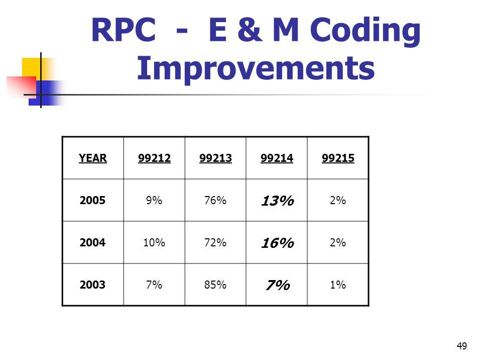 49 RPC - E & M Coding Improvements YEAR99212992139921499215 20059%76% 13% 2% 200410%72% 16% 2% 20037%85% 7% 1%