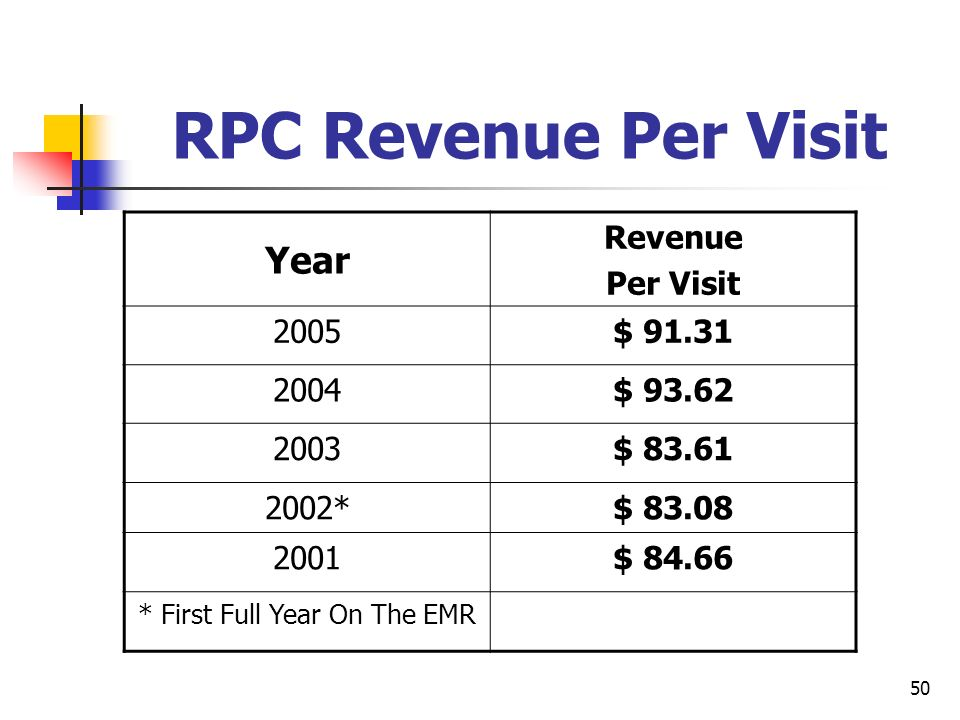 50 RPC Revenue Per Visit Year Revenue Per Visit 2005$ 91.31 2004$ 93.62 2003$ 83.61 2002*$ 83.08 2001$ 84.66 * First Full Year On The EMR