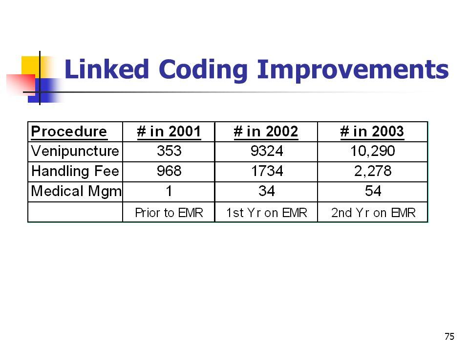75 Linked Coding Improvements