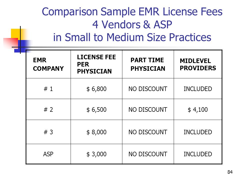 84 Comparison Sample EMR License Fees 4 Vendors & ASP in Small to Medium Size Practices EMR COMPANY LICENSE FEE PER PHYSICIAN PART TIME PHYSICIAN MIDL