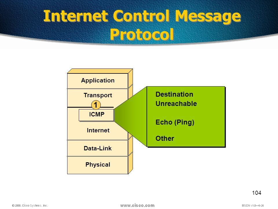 104 Internet Control Message Protocol Application Transport Internet Data-Link Physical Destination Unreachable Echo (Ping) Other ICMP 1