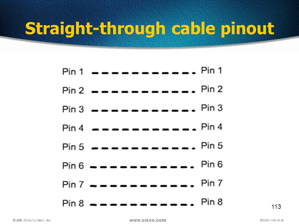 113 Straight-through cable pinout