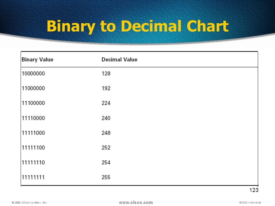 123 Binary to Decimal Chart