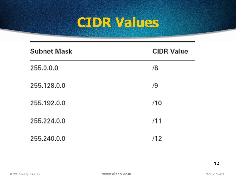 131 CIDR Values