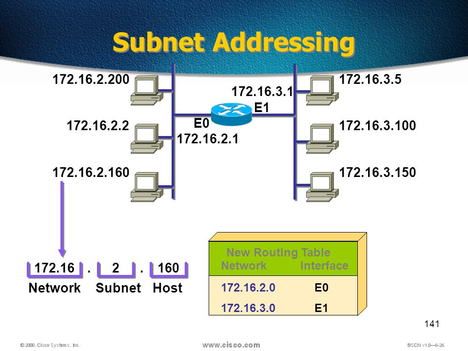141 Subnet Addressing 172.16.2.200 172.16.2.2 172.16.2.160 172.16.2.1 172.16.3.5 172.16.3.100 172.16.3.150 172.16.3.1 E0 E1 172.162160 NetworkHost..