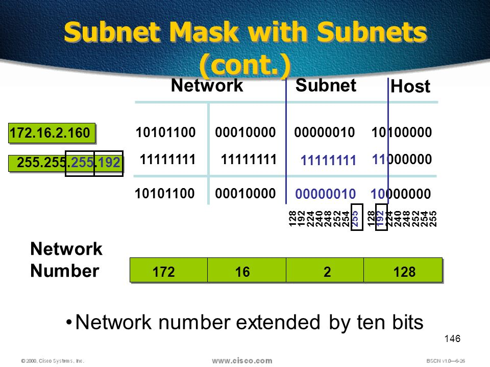 146 Subnet Mask with Subnets (cont.) Network Host 172.16.2.160 255.255.255.192 10101100 11111111 10101100 00010000 11111111 00010000 11111111 00000010 10100000 11000000 10000000 00000010 Subnet Network number extended by ten bits 161722128 Network Number 128 192 224 240 248 252 254 255 128 192 224 240 248 252 254 255