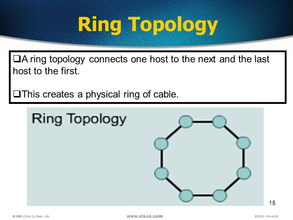 15 Ring Topology A ring topology connects one host to the next and the last host to the first.