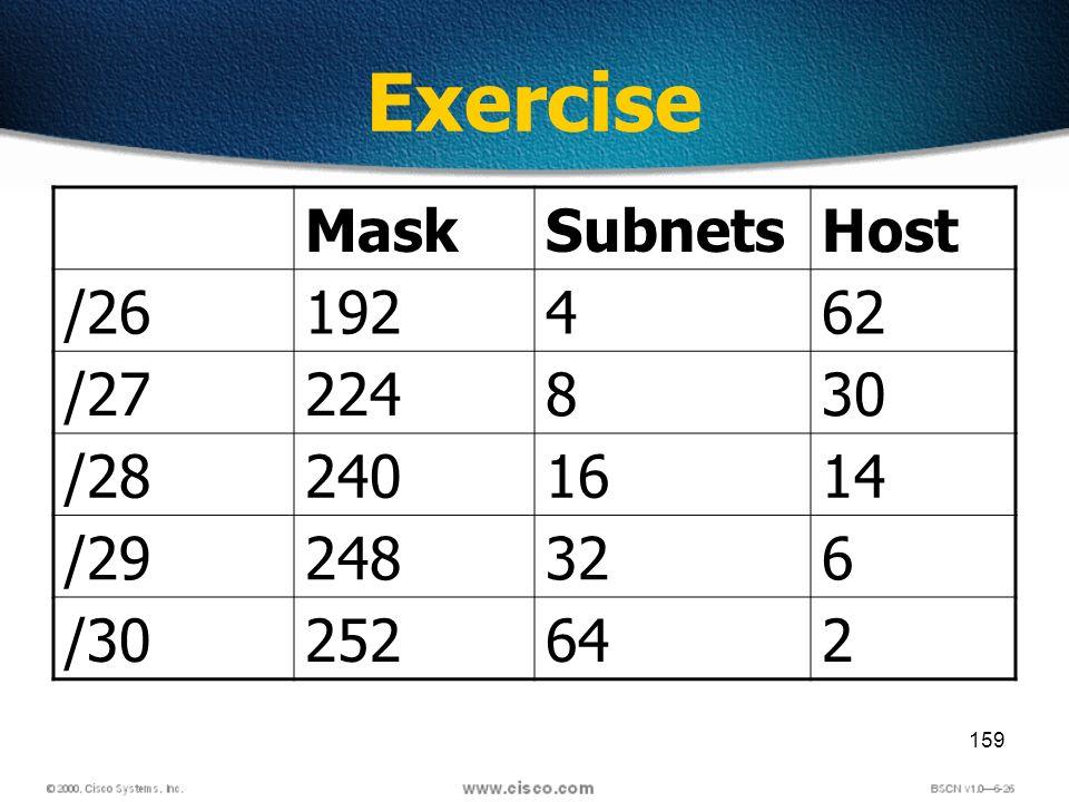 159 Exercise MaskSubnetsHost /26192462 /27224830 /282401614 /29248326 /30252642