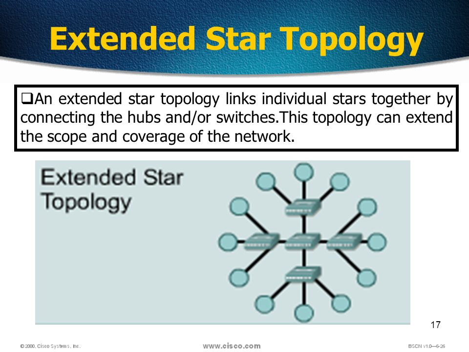 17 Extended Star Topology An extended star topology links individual stars together by connecting the hubs and/or switches.This topology can extend the scope and coverage of the network.