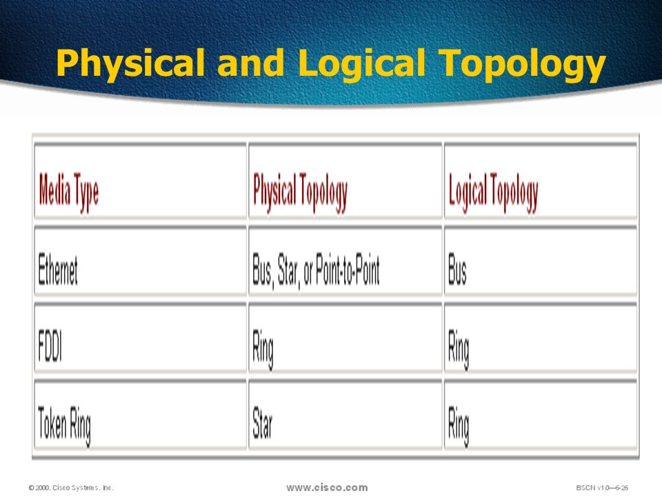19 Physical and Logical Topology