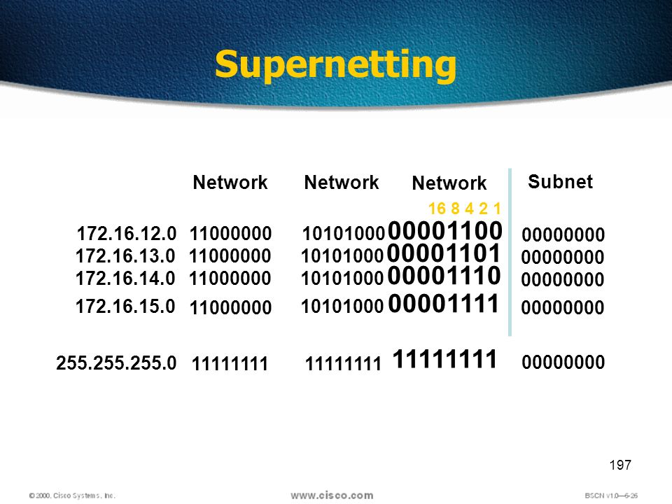 197 Supernetting Network Subnet 172.16.12.011000000 11111111 10101000 11111111 00001100 11111111 255.255.255.0 Network 00000000 16 8 4 2 1 172.16.13.01100000010101000 00001101 00000000 172.16.14.01100000010101000 00001110 00000000 172.16.15.0 11000000 10101000 00001111 00000000