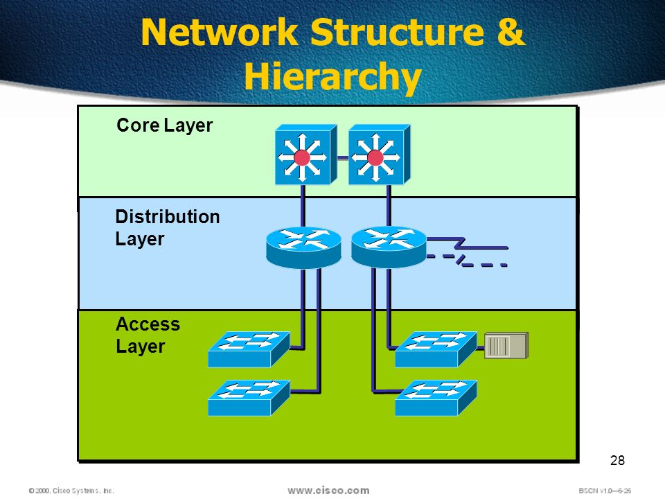 28 Network Structure & Hierarchy Distribution Layer Core Layer Access Layer