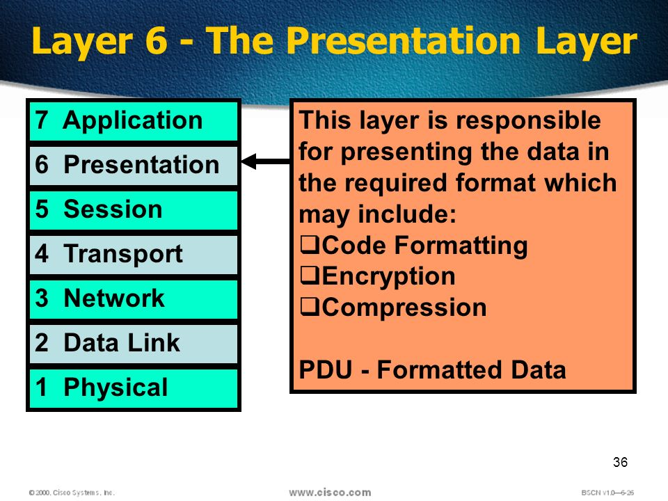 36 Layer 6 - The Presentation Layer 7 Application 6 Presentation 5 Session 4 Transport 3 Network 2 Data Link 1 Physical This layer is responsible for presenting the data in the required format which may include: Code Formatting Encryption Compression PDU - Formatted Data