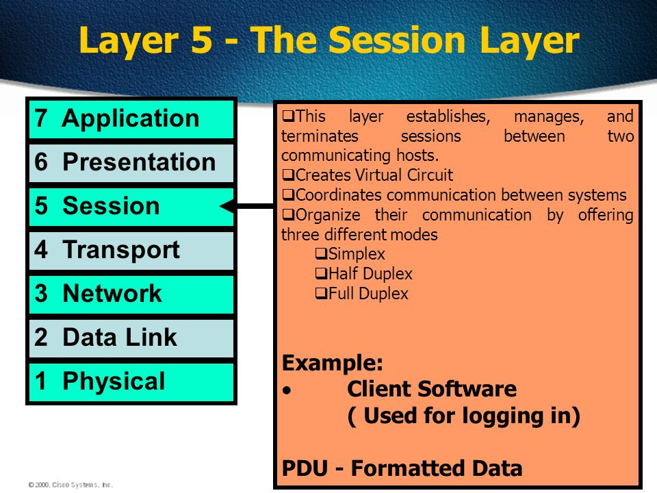 37 Layer 5 - The Session Layer 7 Application 6 Presentation 5 Session 4 Transport 3 Network 2 Data Link 1 Physical This layer establishes, manages, and terminates sessions between two communicating hosts.