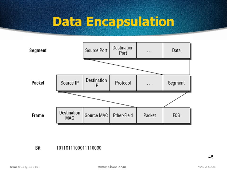 45 Data Encapsulation