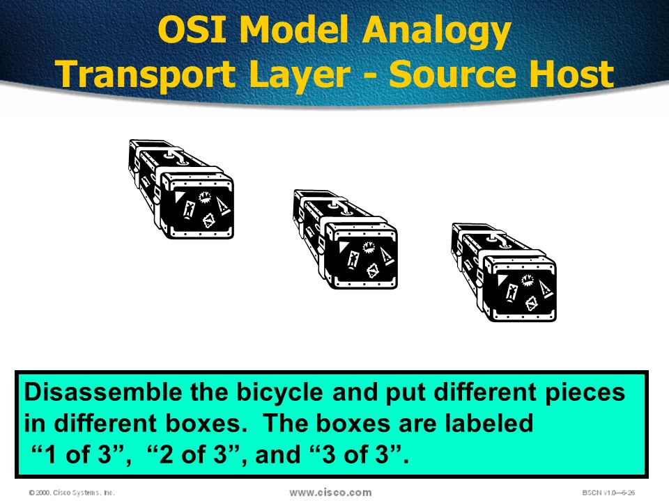 49 OSI Model Analogy Transport Layer - Source Host Disassemble the bicycle and put different pieces in different boxes.