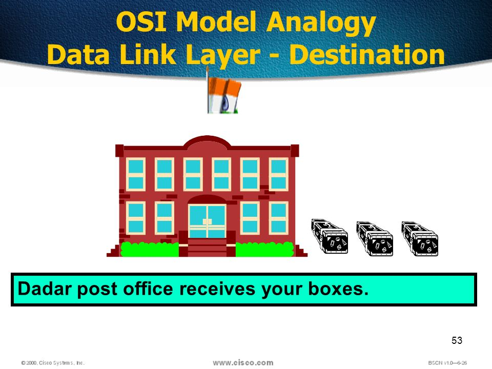 53 OSI Model Analogy Data Link Layer - Destination Dadar post office receives your boxes.