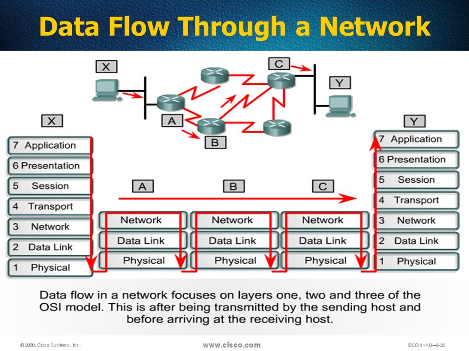 59 Data Flow Through a Network