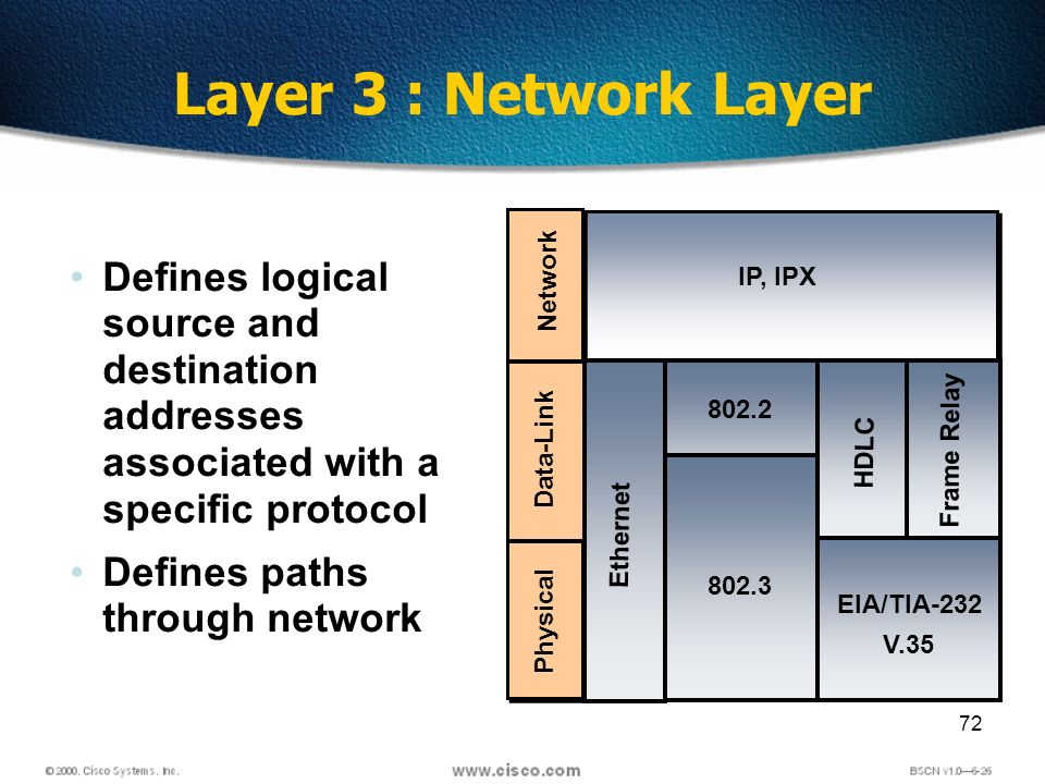 72 Layer 3 : Network Layer Defines logical source and destination addresses associated with a specific protocol Defines paths through network Network IP, IPX Data-Link Physical EIA/TIA-232 V.35 Ethernet Frame Relay HDLC 802.2 802.3