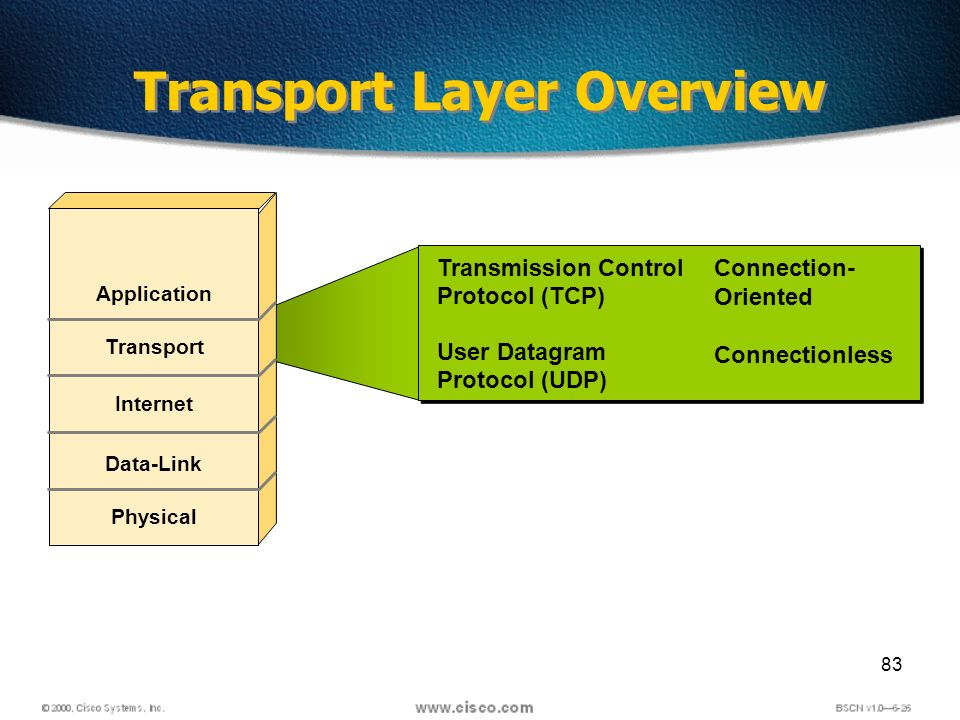 83 Transport Layer Overview Transmission Control Protocol (TCP) User Datagram Protocol (UDP) Transmission Control Protocol (TCP) User Datagram Protocol (UDP) Application Transport Internet Data-Link Physical Connection- Oriented Connectionless
