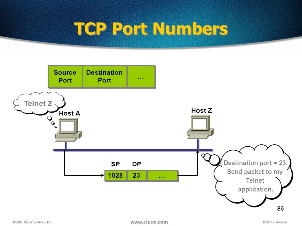 86 TCP Port Numbers Source Port Source Port Destination Port Destination Port … … Host A 1028 23 … … SPDP Host Z Telnet Z Destination port = 23.