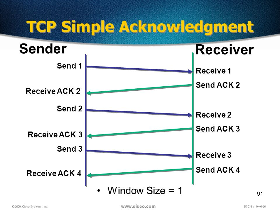 91 Window Size = 1 Sender Receiver Send 1 Receive 1 Receive ACK 2 Send ACK 2 Send 2 Receive 2 Receive ACK 3 Send ACK 3 Send 3 Receive 3 Receive ACK 4 Send ACK 4 TCP Simple Acknowledgment