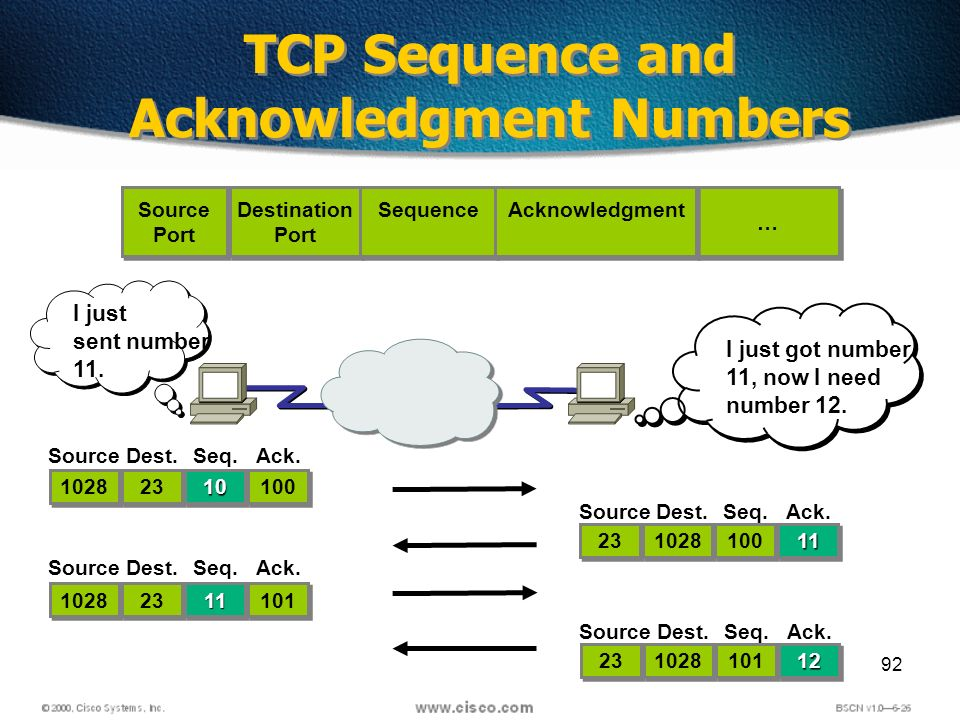92 TCP Sequence and Acknowledgment Numbers Source Port Source Port Destination Port Destination Port … … Sequence Acknowledgment 1028 23 SourceDest.