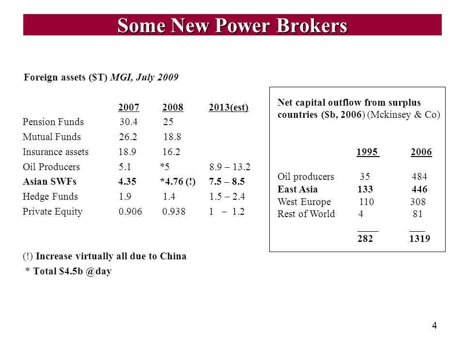 4 Some New Power Brokers Foreign assets ($T) MGI, July 2009 2007 2008 2013(est) Pension Funds 30.4 25 Mutual Funds 26.2 18.8 Insurance assets 18.9 16.