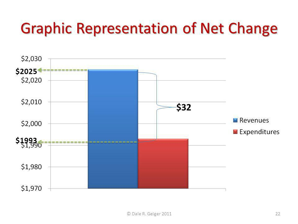 Graphic Representation of Net Change $32 $9359 $9327 © Dale R. Geiger 201123