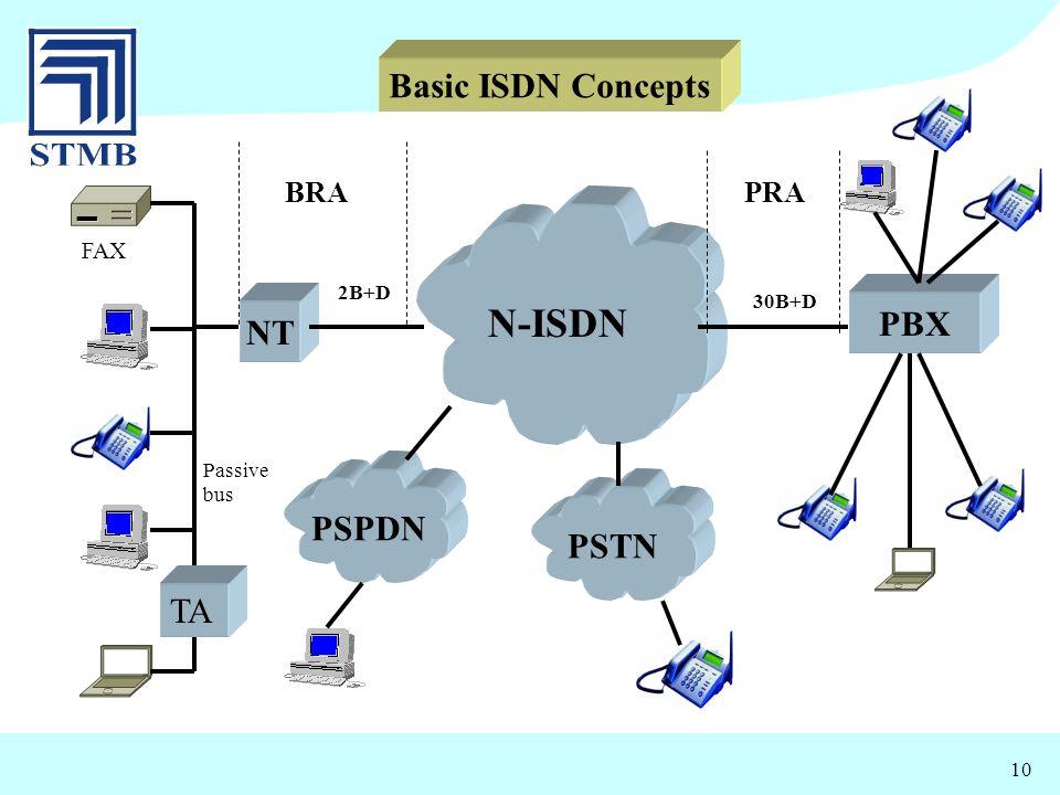 10 NT PBX PSTN N-ISDN PSPDN 30B+D 2B+D BRAPRA Basic ISDN Concepts TA FAX Passive bus