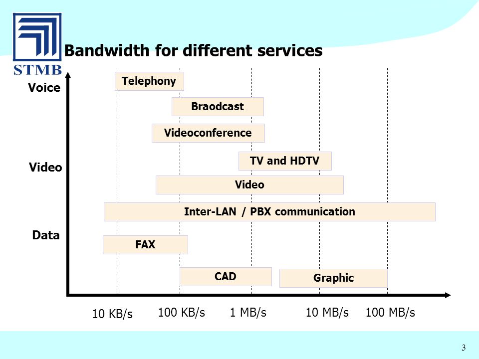 3 Bandwidth for different services 10 KB/s 100 KB/s1 MB/s10 MB/s100 MB/s Voice Video Data Telephony Braodcast Videoconference TV and HDTV Video Inter-