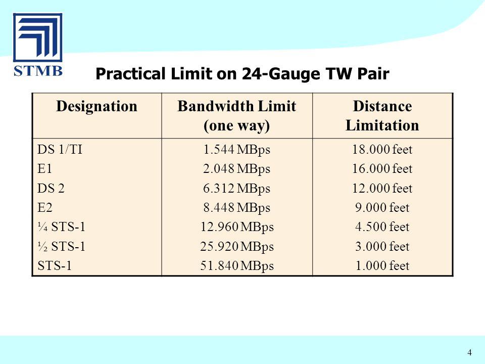 4 Practical Limit on 24-Gauge TW Pair DesignationBandwidth Limit (one way) Distance Limitation DS 1/TI E1 DS 2 E2 ¼ STS-1 ½ STS-1 STS-1 1.544 MBps 2.0