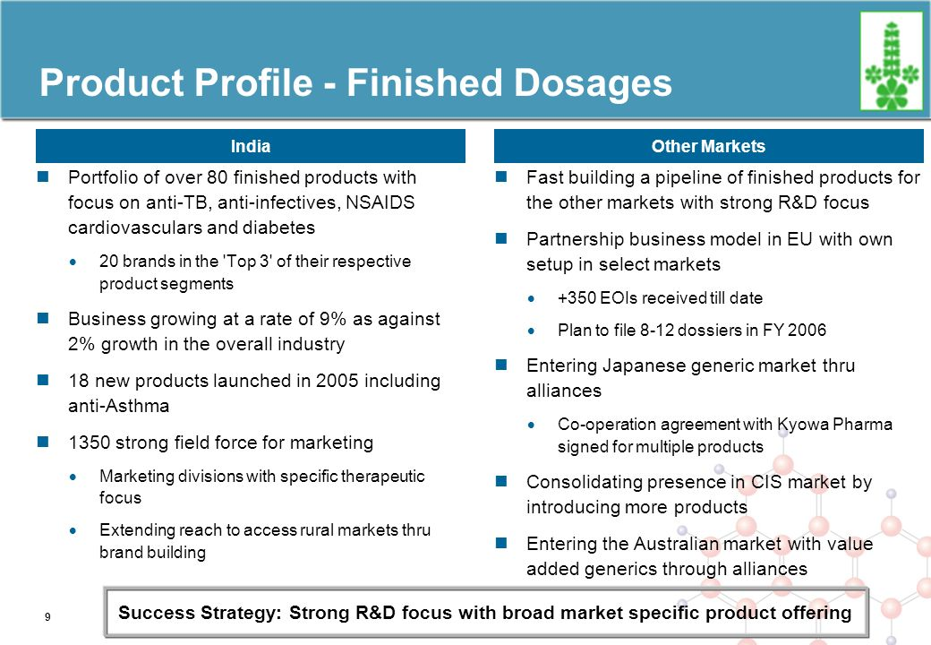 Product Profile - Finished Dosages Portfolio of over 80 finished products with focus on anti-TB, anti-infectives, NSAIDS cardiovasculars and diabetes 20 brands in the Top 3 of their respective product segments Business growing at a rate of 9% as against 2% growth in the overall industry 18 new products launched in 2005 including anti-Asthma 1350 strong field force for marketing Marketing divisions with specific therapeutic focus Extending reach to access rural markets thru brand building IndiaOther Markets Fast building a pipeline of finished products for the other markets with strong R&D focus Partnership business model in EU with own setup in select markets +350 EOIs received till date Plan to file 8-12 dossiers in FY 2006 Entering Japanese generic market thru alliances Co-operation agreement with Kyowa Pharma signed for multiple products Consolidating presence in CIS market by introducing more products Entering the Australian market with value added generics through alliances Success Strategy: Strong R&D focus with broad market specific product offering 9