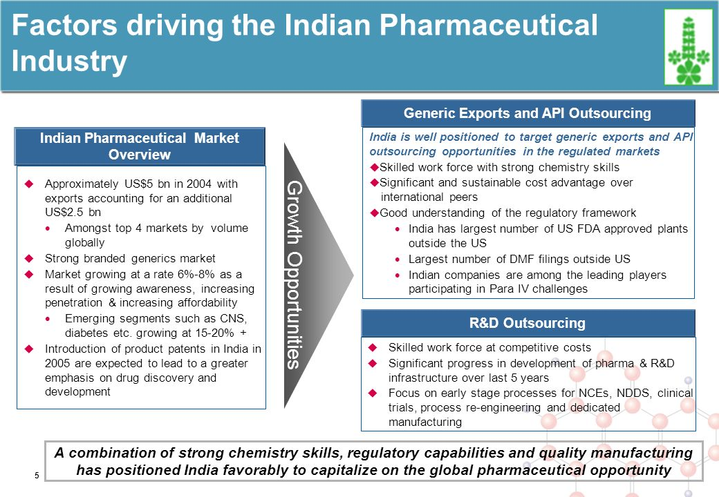 Factors driving the Indian Pharmaceutical Industry A combination of strong chemistry skills, regulatory capabilities and quality manufacturing has positioned India favorably to capitalize on the global pharmaceutical opportunity Indian Pharmaceutical Market Overview Approximately US$5 bn in 2004 with exports accounting for an additional US$2.5 bn Amongst top 4 markets by volume globally Strong branded generics market Market growing at a rate 6%-8% as a result of growing awareness, increasing penetration & increasing affordability Emerging segments such as CNS, diabetes etc.