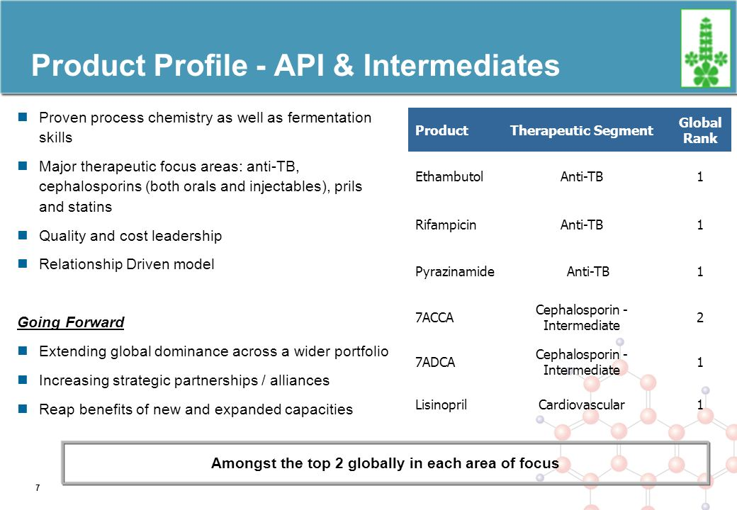 Product Profile - API & Intermediates Proven process chemistry as well as fermentation skills Major therapeutic focus areas: anti-TB, cephalosporins (both orals and injectables), prils and statins Quality and cost leadership Relationship Driven model Going Forward Extending global dominance across a wider portfolio Increasing strategic partnerships / alliances Reap benefits of new and expanded capacities Amongst the top 2 globally in each area of focus ProductTherapeutic Segment Global Rank EthambutolAnti-TB1 RifampicinAnti-TB1 PyrazinamideAnti-TB1 7ACCA Cephalosporin - Intermediate 2 7ADCA Cephalosporin - Intermediate 1 LisinoprilCardiovascular1 7