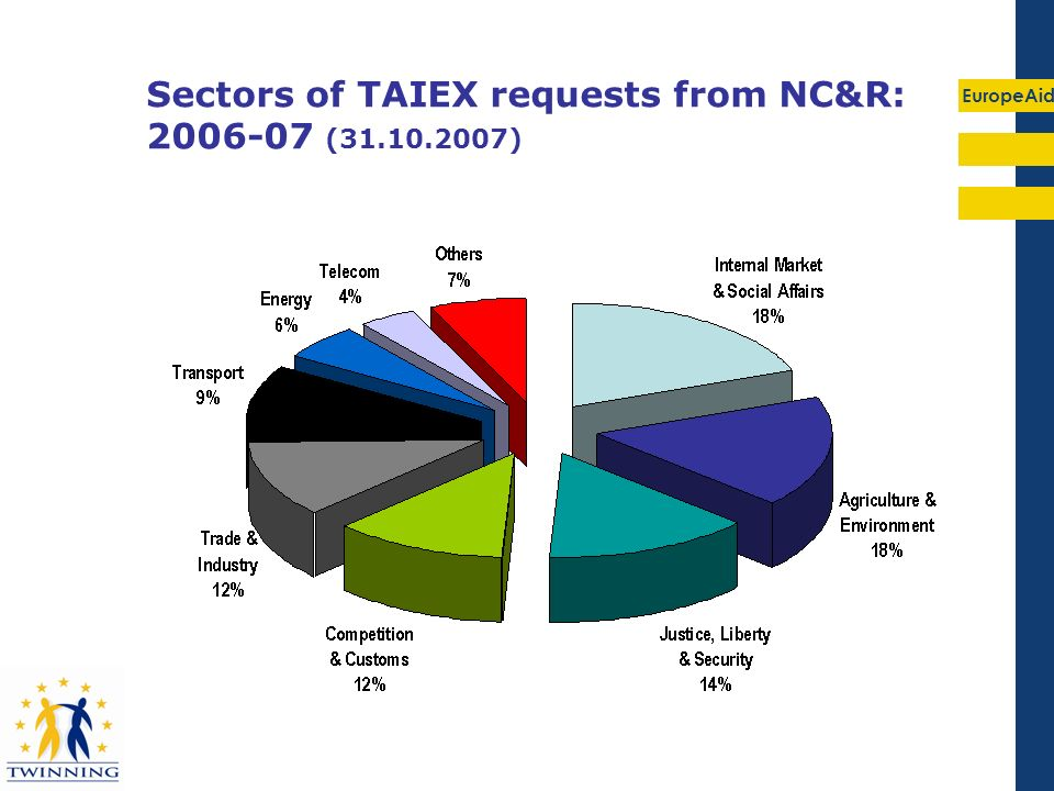 EuropeAid Sectors of TAIEX requests from NC&R: 2006-07 (31.10.2007)