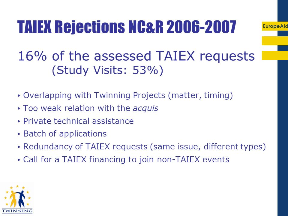 EuropeAid TAIEX Rejections NC&R 2006-2007 16% of the assessed TAIEX requests (Study Visits: 53%) Overlapping with Twinning Projects (matter, timing) T