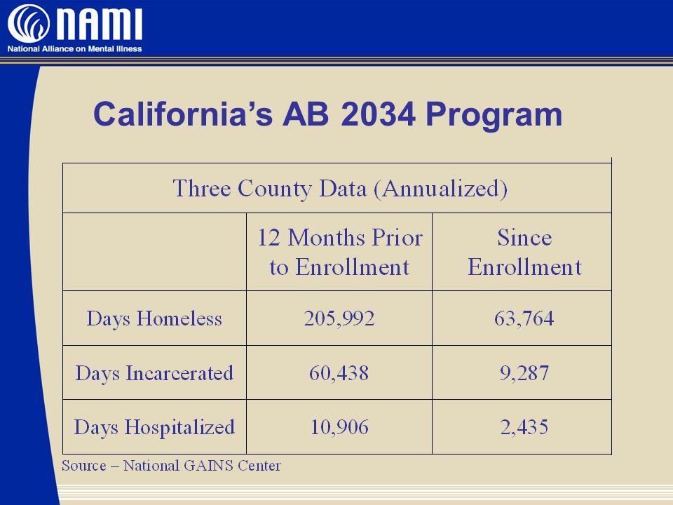 Californias AB 2034 Program