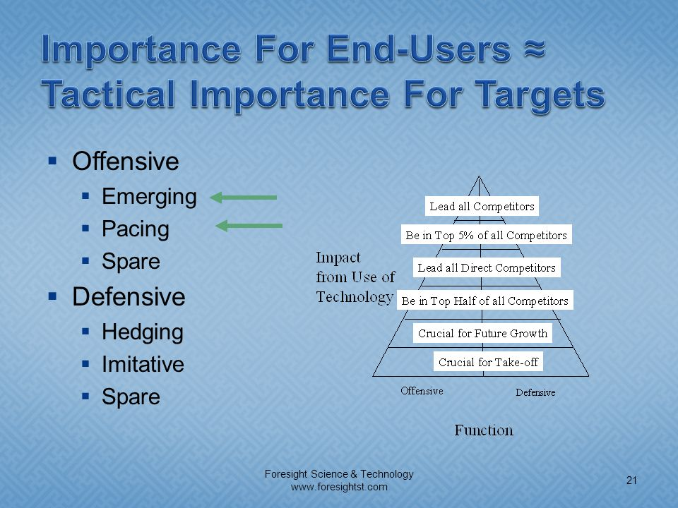 Offensive Emerging Pacing Spare Defensive Hedging Imitative Spare Foresight Science & Technology www.foresightst.com 21