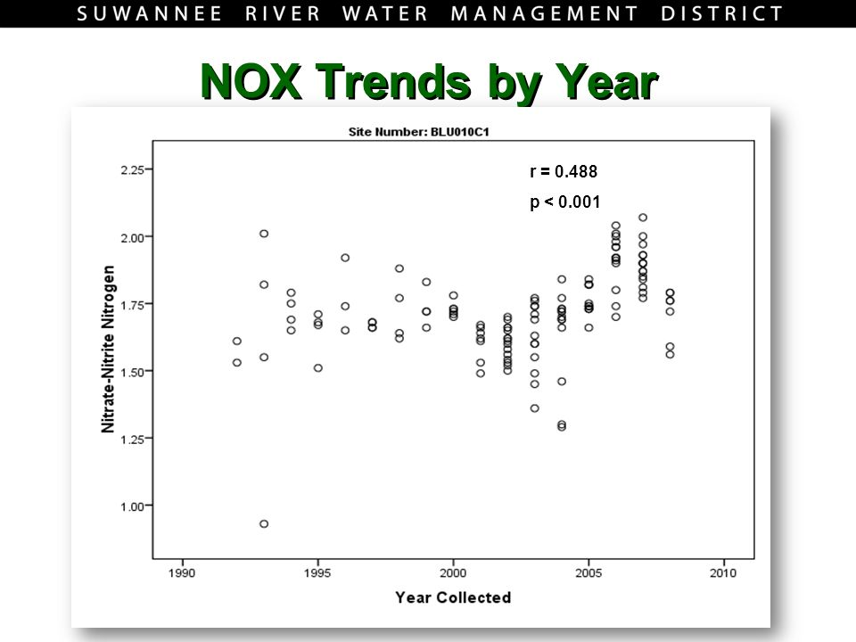 NOX Trends by Year r = 0.488 p < 0.001