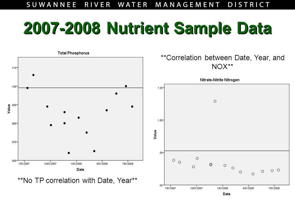 2007-2008 Nutrient Sample Data **No TP correlation with Date, Year** **Correlation between Date, Year, and NOX**