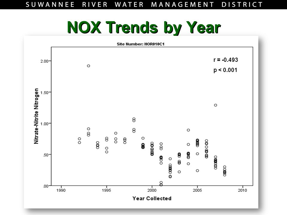NOX Trends by Year r = p < 0.001