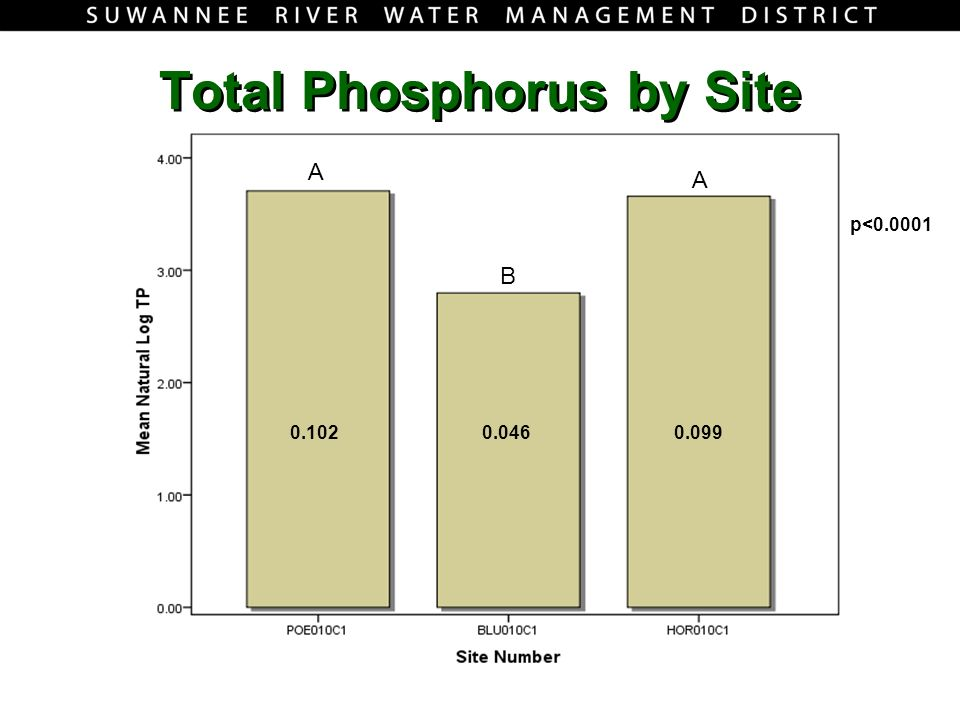 Total Phosphorus by Site A A B 0.1020.0460.099 p<0.0001