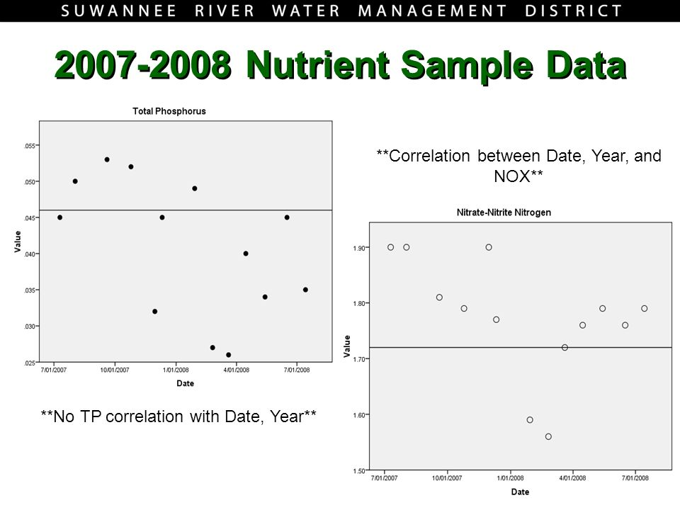 Nutrient Sample Data **No TP correlation with Date, Year** **Correlation between Date, Year, and NOX**